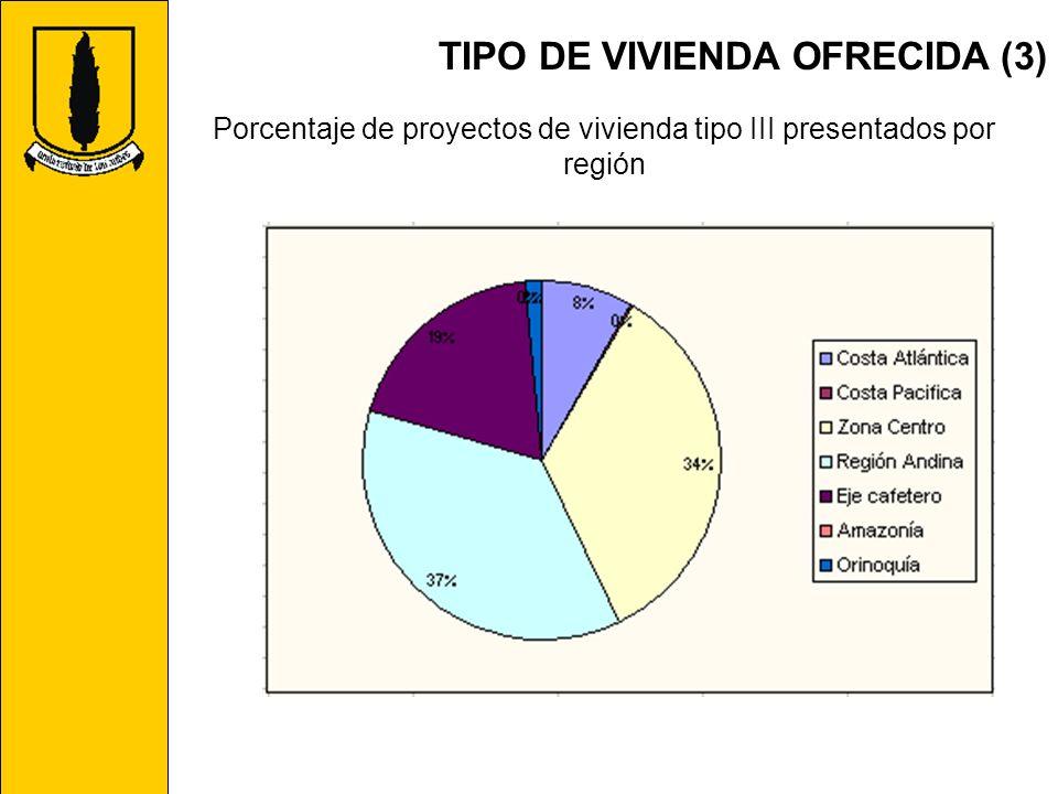 TIPO DE VIVIENDA OFRECIDA (3) Porcentaje de proyectos de vivienda tipo III presentados por región