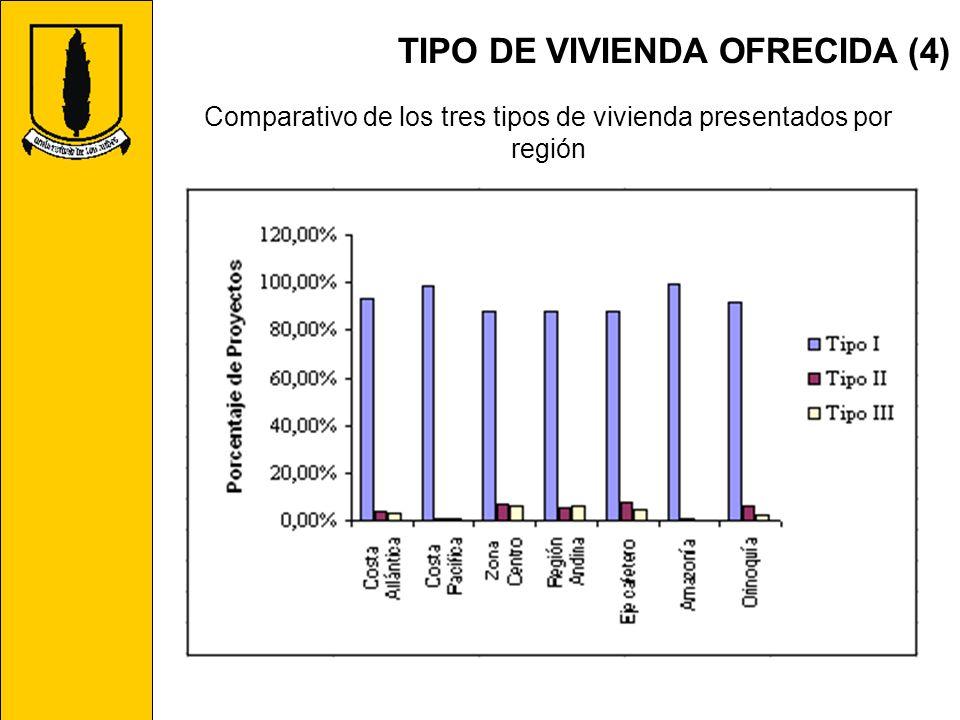 TIPO DE VIVIENDA OFRECIDA (4) Comparativo de los tres tipos de vivienda presentados por región