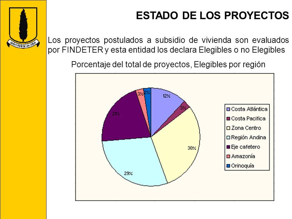 ESTADO DE LOS PROYECTOS Los proyectos postulados a subsidio de vivienda son evaluados por FINDETER y esta entidad los declara Elegibles o no Elegibles