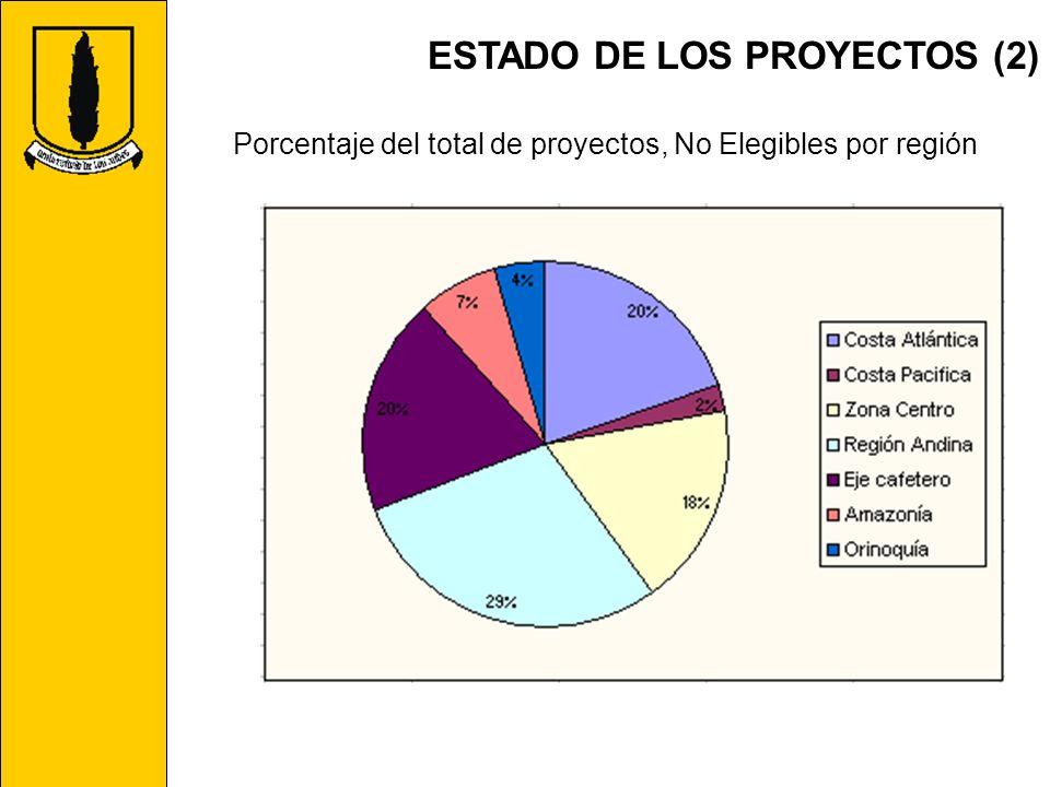 ESTADO DE LOS PROYECTOS (2) Porcentaje del total de proyectos, No Elegibles por región