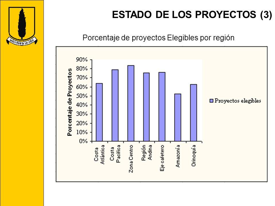 ESTADO DE LOS PROYECTOS (3) Porcentaje de proyectos Elegibles por región