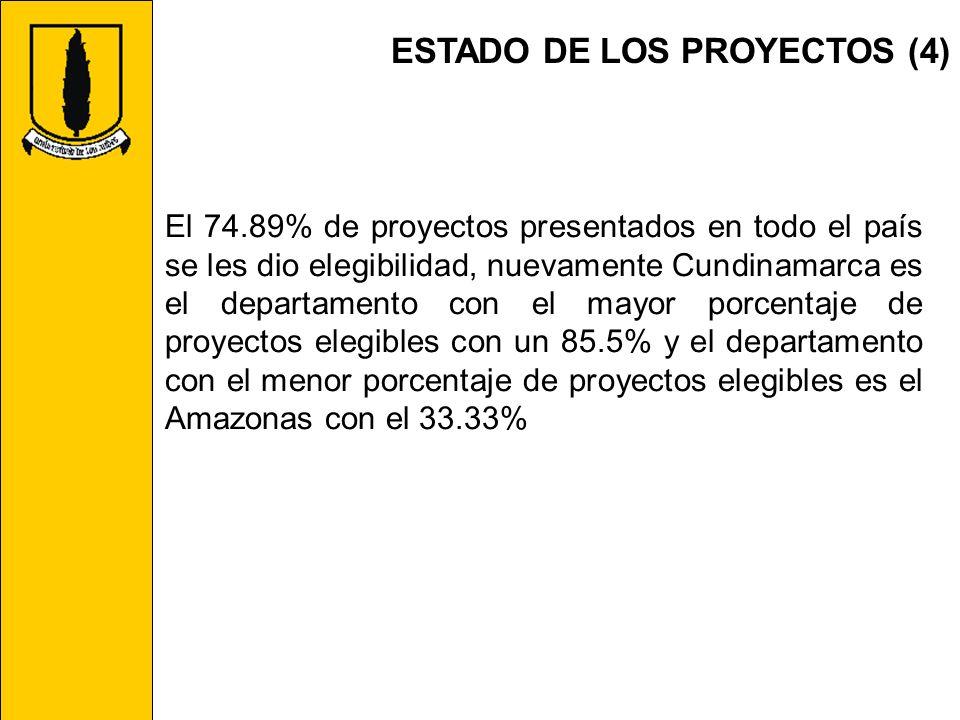 ESTADO DE LOS PROYECTOS (4) El 74.89% de proyectos presentados en todo el país se les dio elegibilidad, nuevamente Cundinamarca es el departamento con