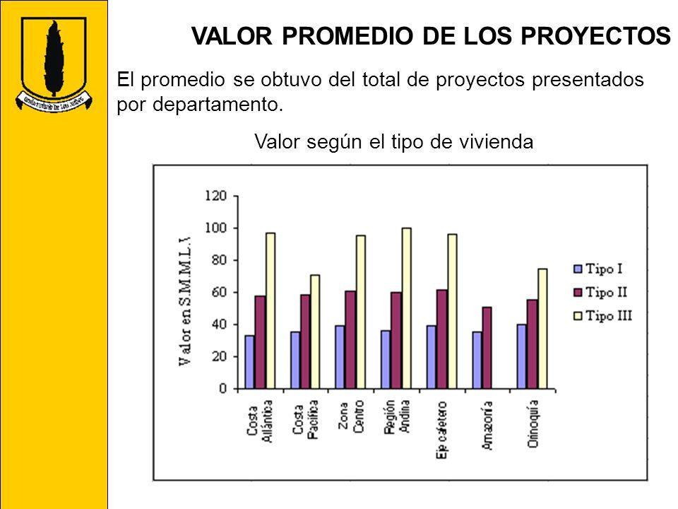 VALOR PROMEDIO DE LOS PROYECTOS El promedio se obtuvo del total de proyectos presentados por departamento. Valor según el tipo de vivienda