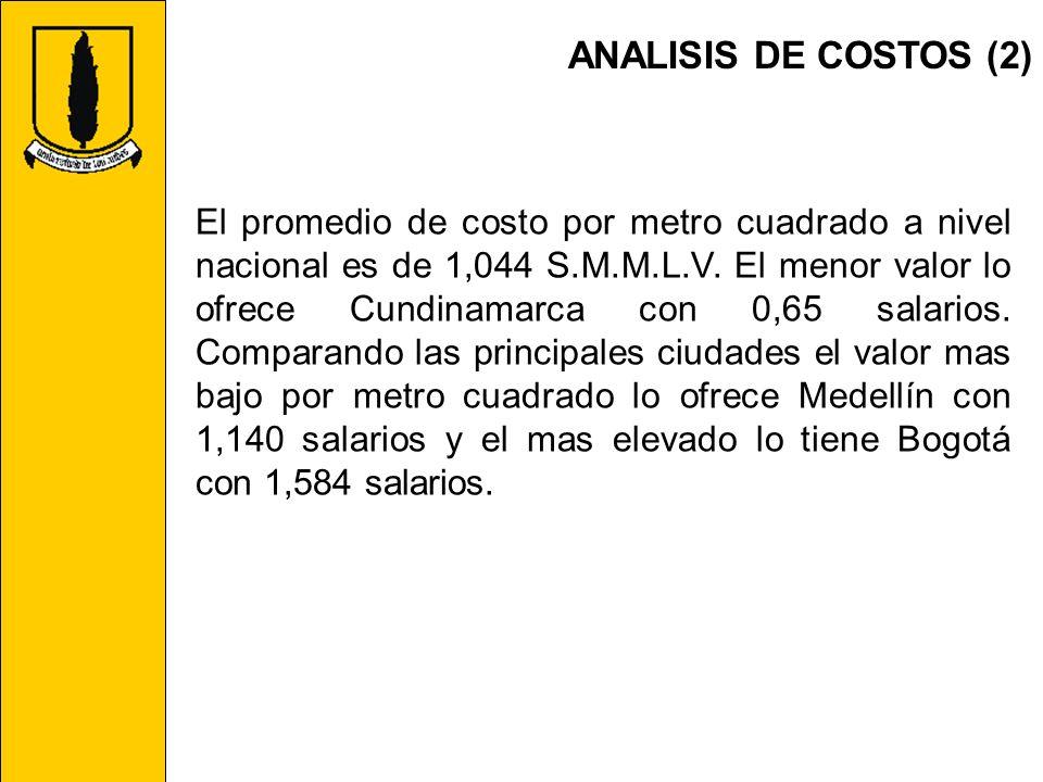 ANALISIS DE COSTOS (2) El promedio de costo por metro cuadrado a nivel nacional es de 1,044 S.M.M.L.V. El menor valor lo ofrece Cundinamarca con 0,65