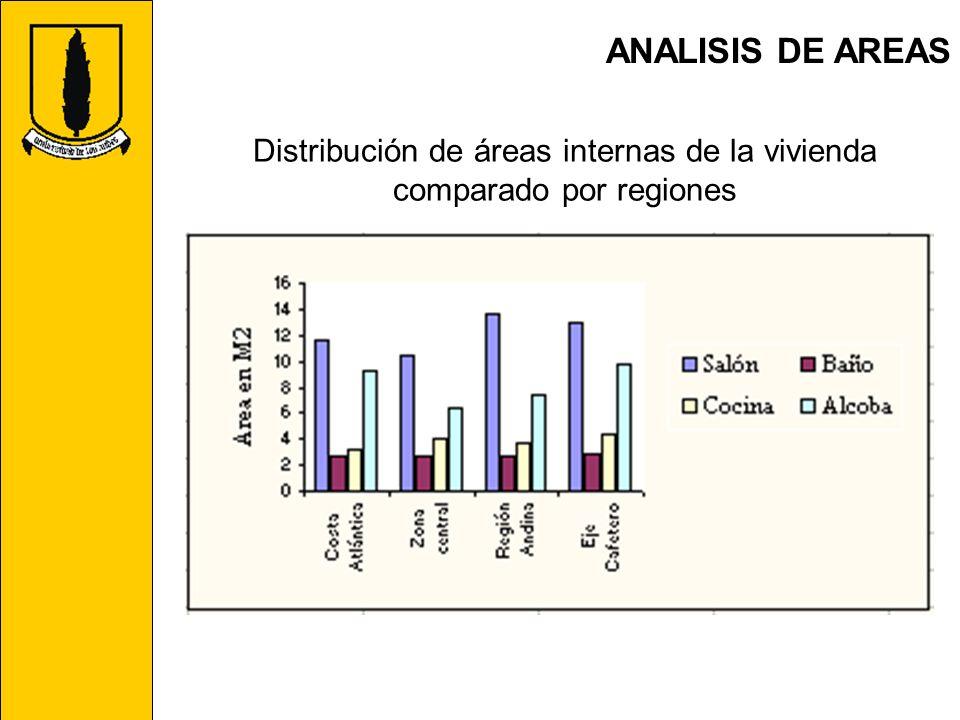 ANALISIS DE AREAS Distribución de áreas internas de la vivienda comparado por regiones