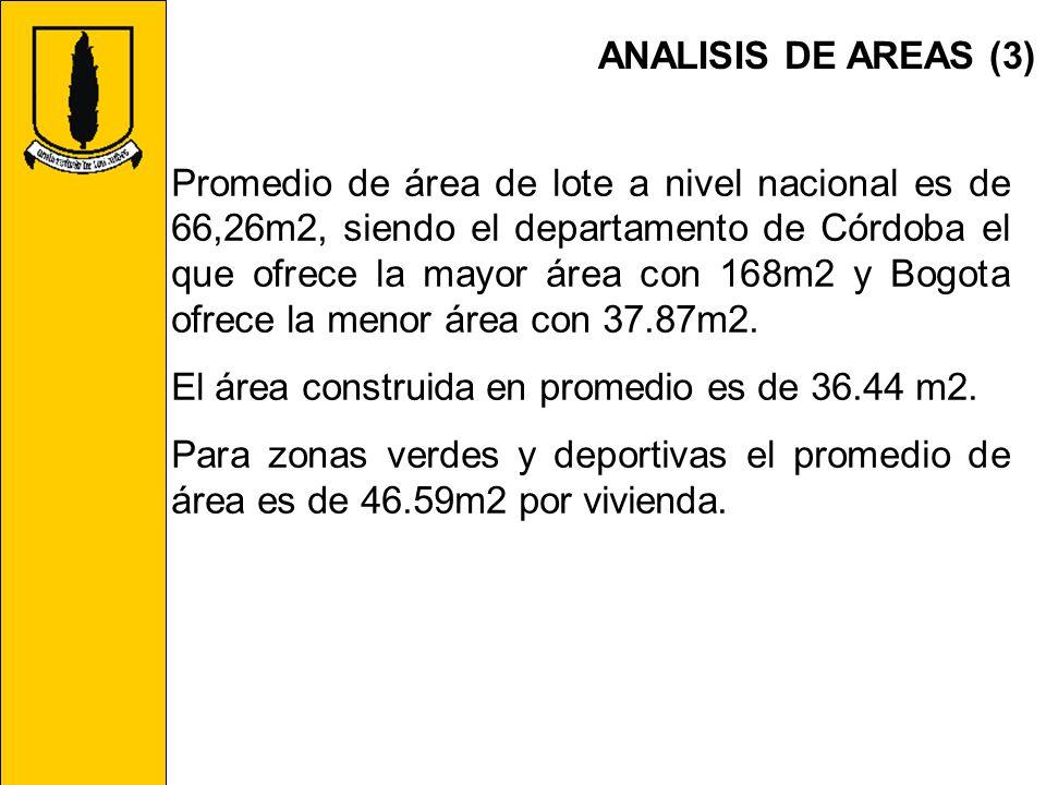 ANALISIS DE AREAS (3) Promedio de área de lote a nivel nacional es de 66,26m2, siendo el departamento de Córdoba el que ofrece la mayor área con 168m2