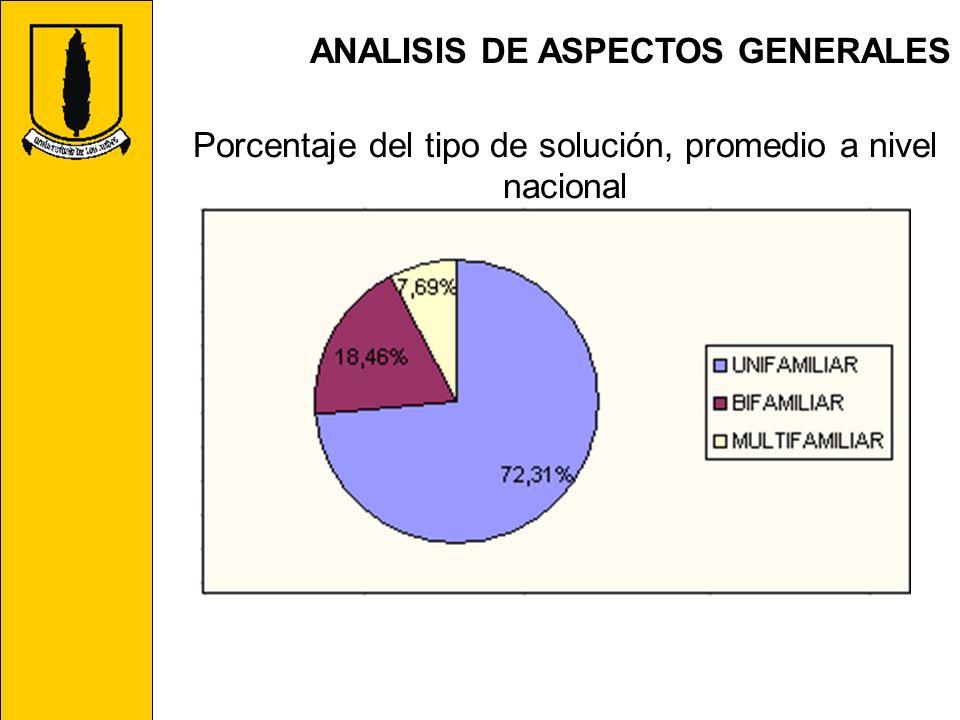 ANALISIS DE ASPECTOS GENERALES Porcentaje del tipo de solución, promedio a nivel nacional