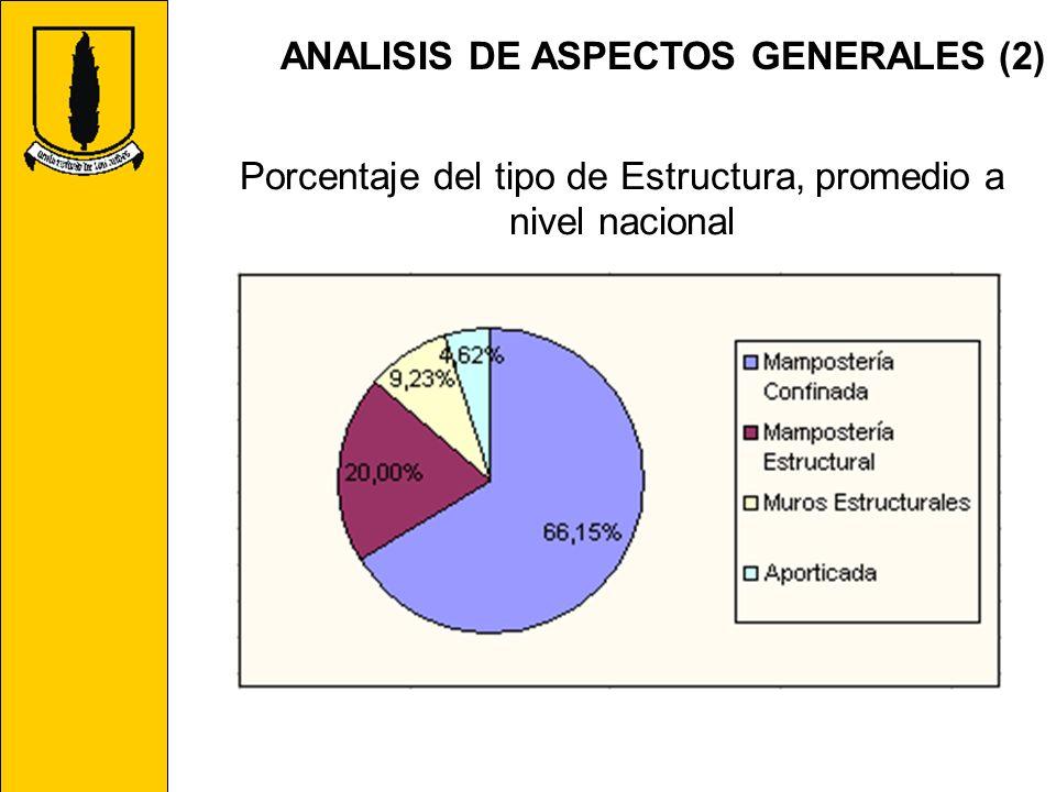 ANALISIS DE ASPECTOS GENERALES (2) Porcentaje del tipo de Estructura, promedio a nivel nacional
