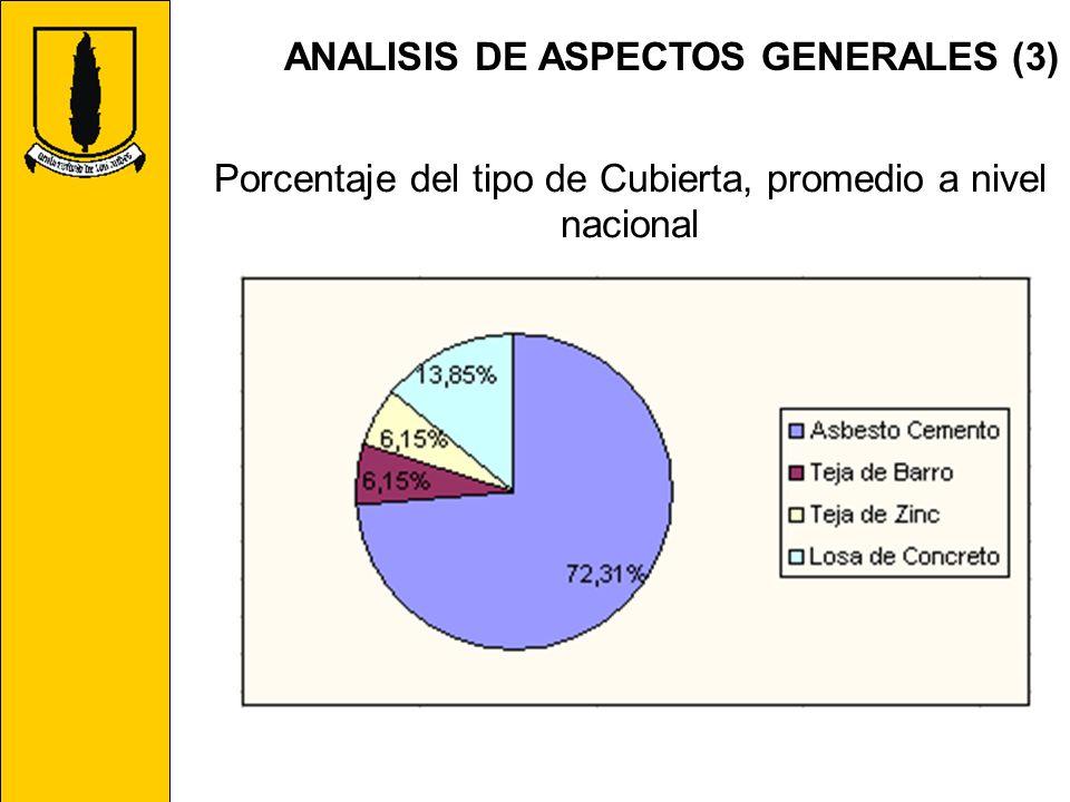 ANALISIS DE ASPECTOS GENERALES (3) Porcentaje del tipo de Cubierta, promedio a nivel nacional