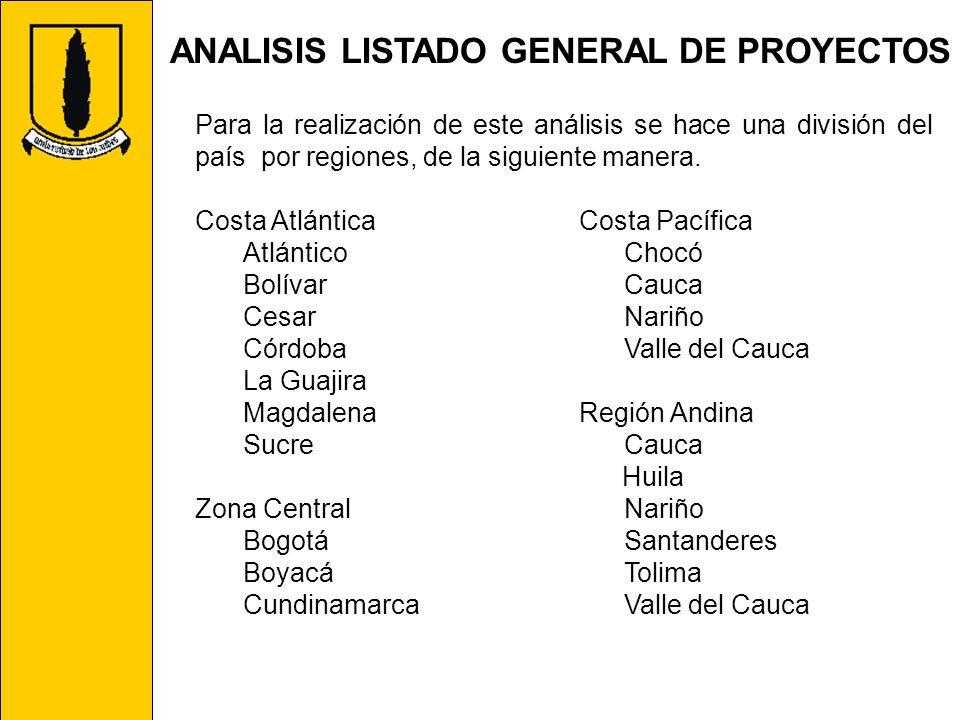ANALISIS LISTADO GENERAL DE PROYECTOS Para la realización de este análisis se hace una división del país por regiones, de la siguiente manera. Costa A