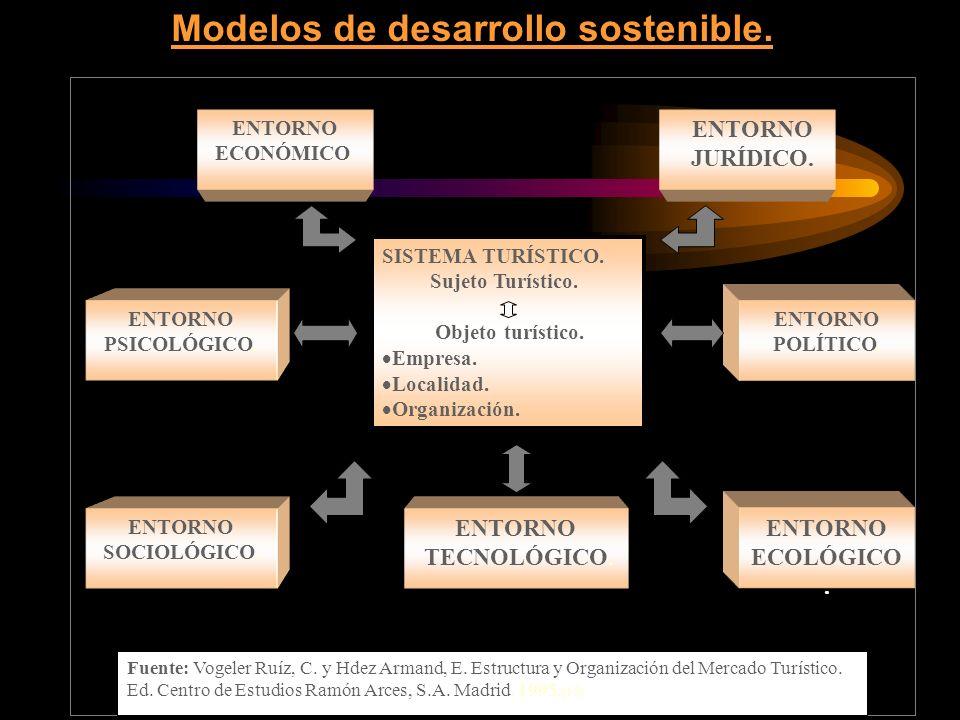 Modelos de desarrollo sostenible. SISTEMA TURÍSTICO. Sujeto Turístico. Objeto turístico. Empresa. Localidad. Organización. ENTORNO ECONÓMICO. ENTORNO