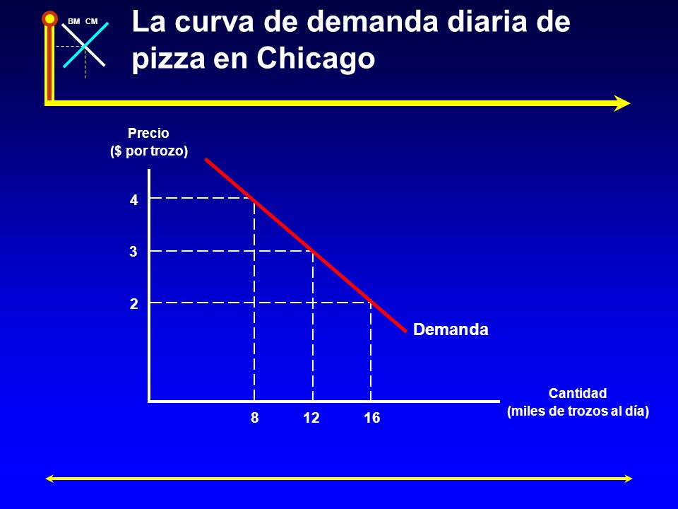 BMCM La curva de demanda diaria de pizza en Chicago Precio ($ por trozo) Cantidad (miles de trozos al día) 4 8 2 16 3 12 Demanda