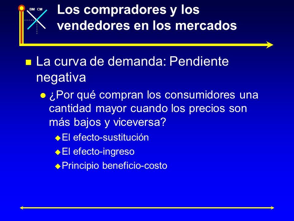 BMCM Los compradores y los vendedores en los mercados La curva de demanda: Pendiente negativa ¿Por qué compran los consumidores una cantidad mayor cua