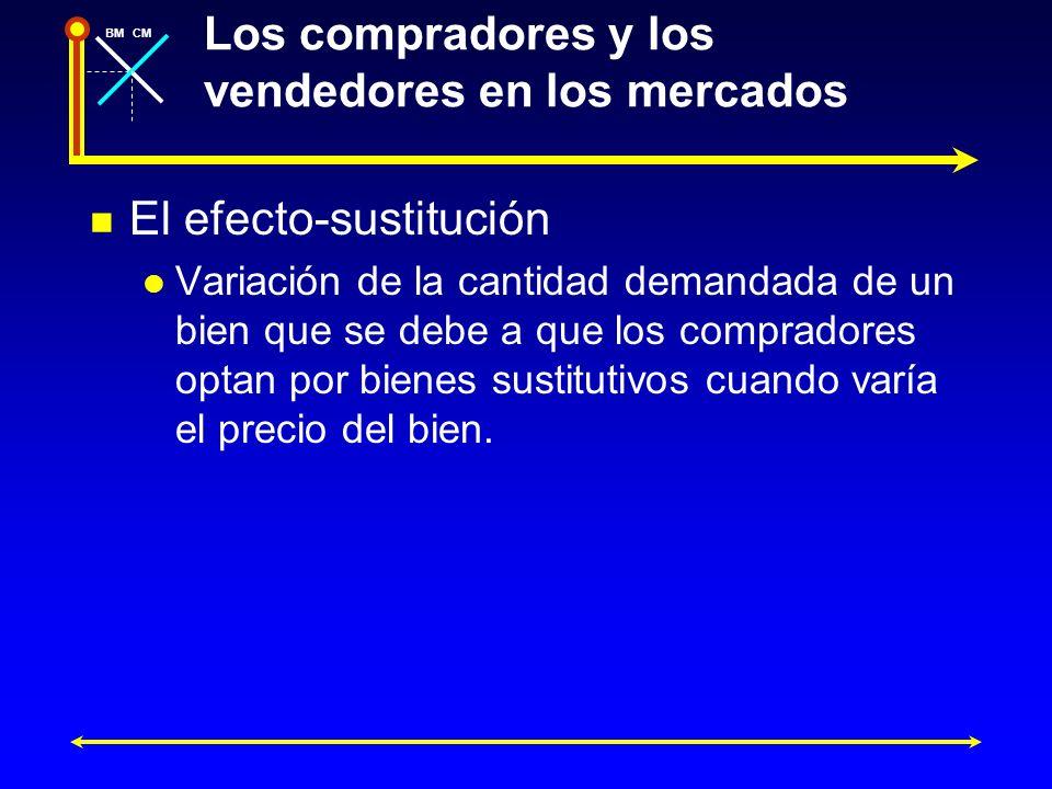 BMCM Los compradores y los vendedores en los mercados El efecto-sustitución Variación de la cantidad demandada de un bien que se debe a que los compra