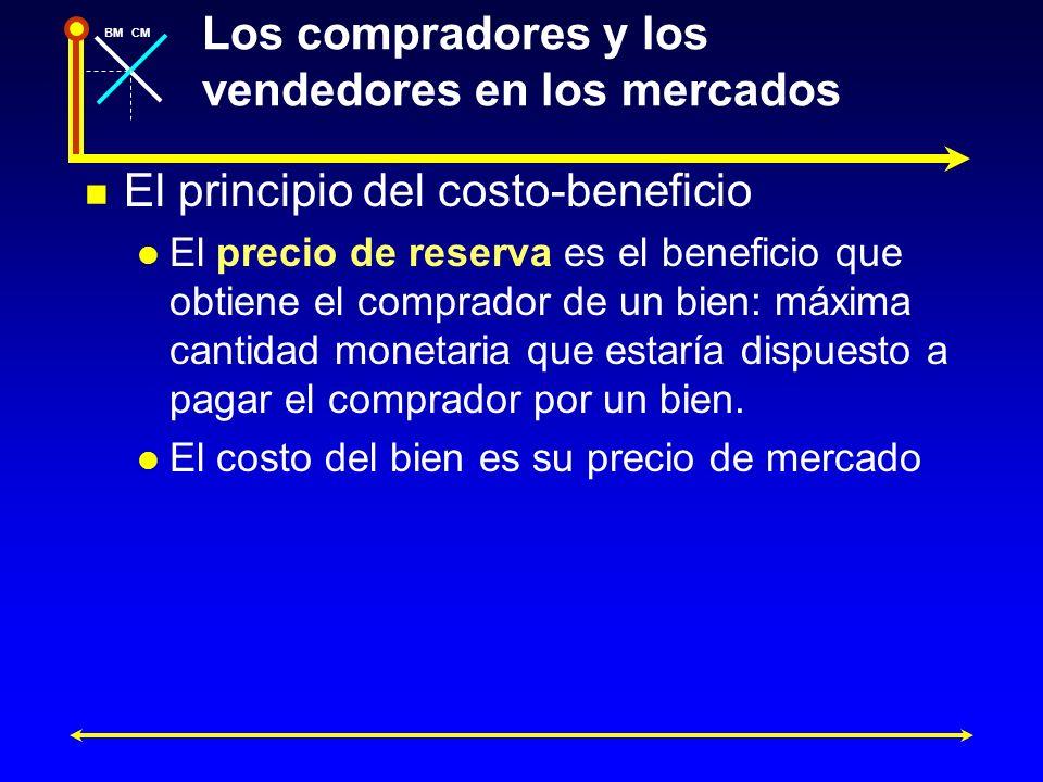BMCM Los compradores y los vendedores en los mercados El principio del costo-beneficio El precio de reserva es el beneficio que obtiene el comprador d