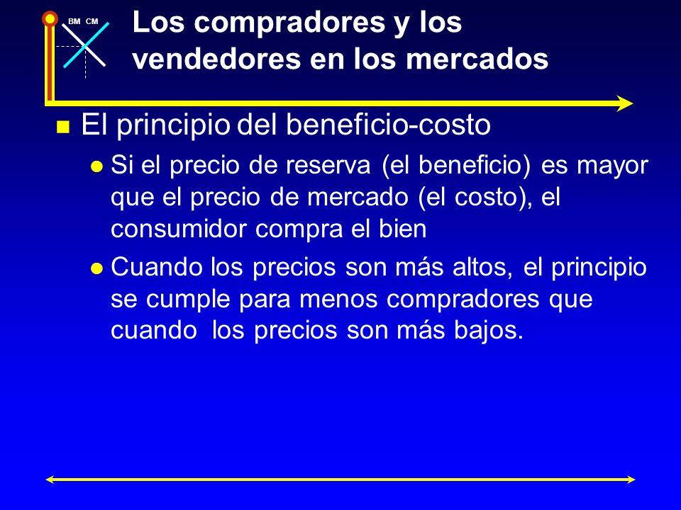BMCM Los compradores y los vendedores en los mercados El principio del beneficio-costo Si el precio de reserva (el beneficio) es mayor que el precio d