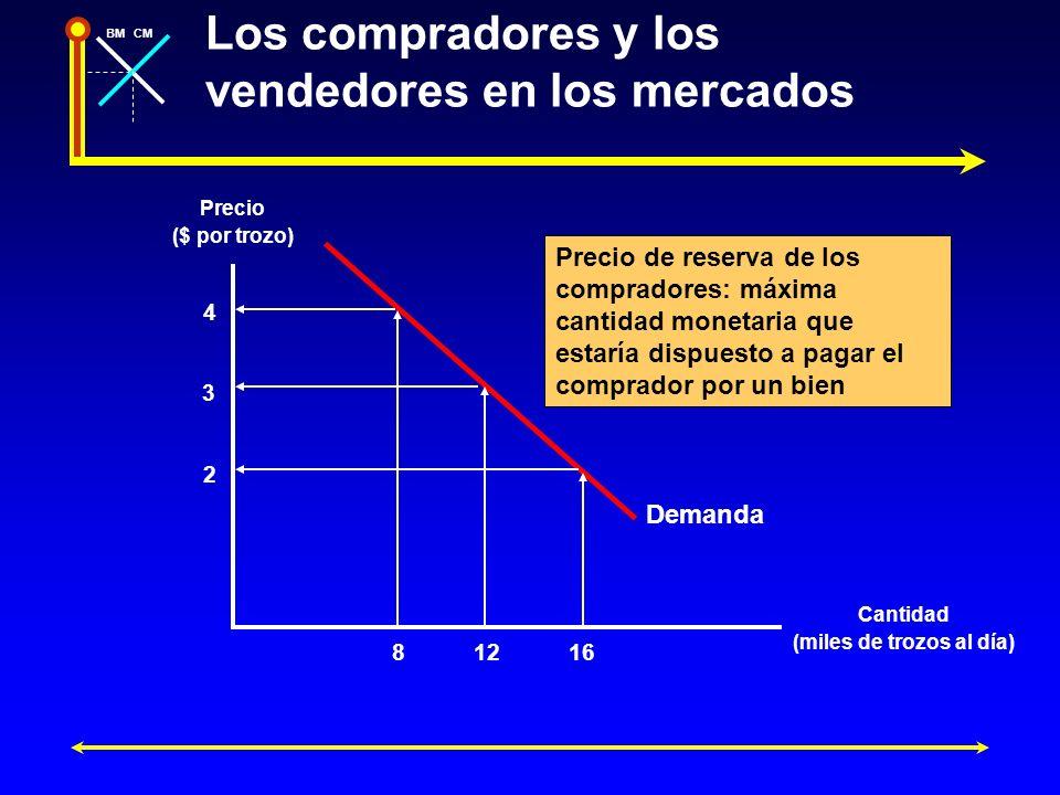 BMCM Los compradores y los vendedores en los mercados Precio ($ por trozo) Cantidad (miles de trozos al día) Demanda 81216 Precio de reserva de los co