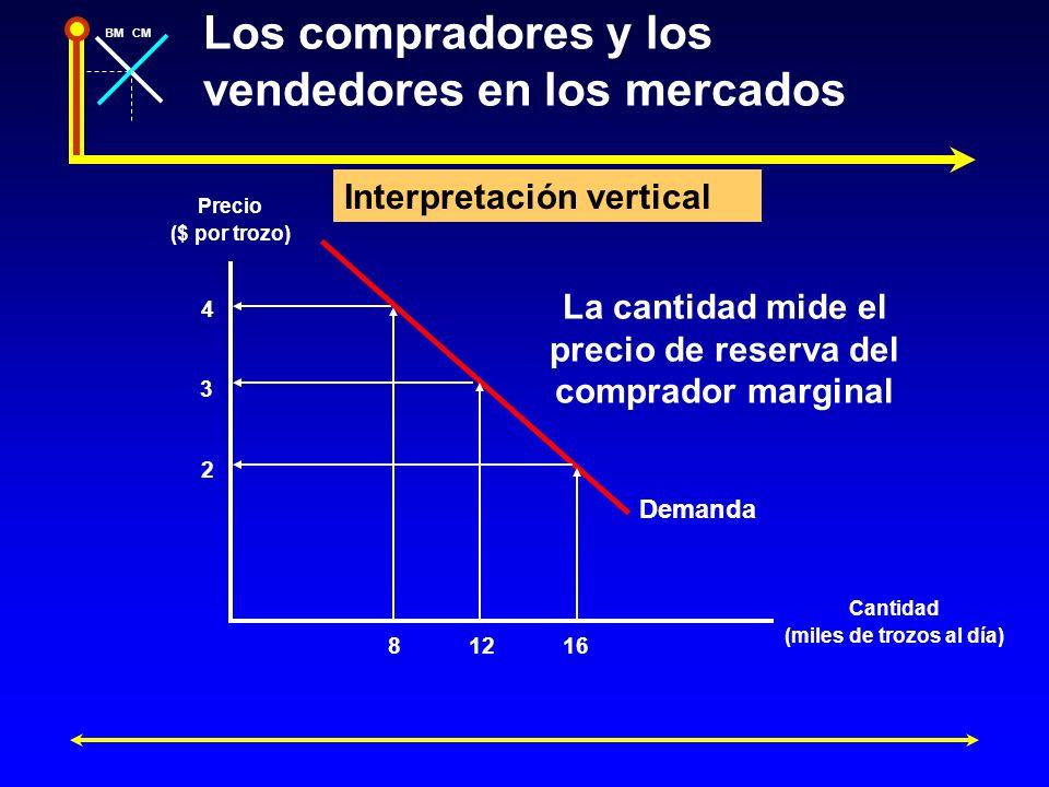 BMCM Los compradores y los vendedores en los mercados Interpretación vertical La cantidad mide el precio de reserva del comprador marginal Precio ($ p