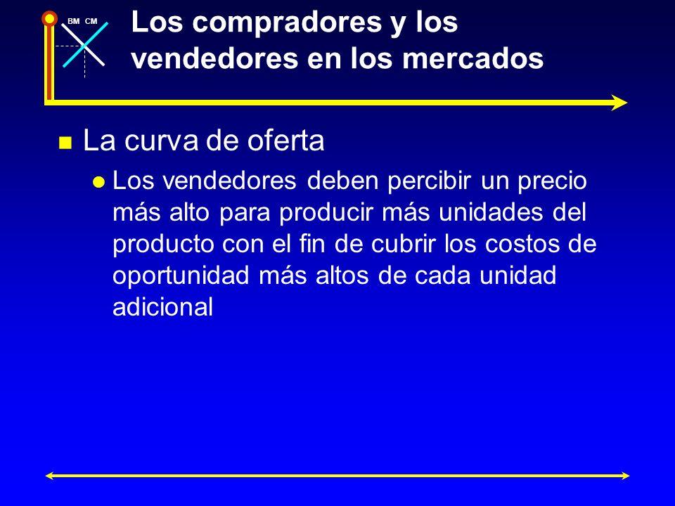 BMCM Los compradores y los vendedores en los mercados La curva de oferta Los vendedores deben percibir un precio más alto para producir más unidades d