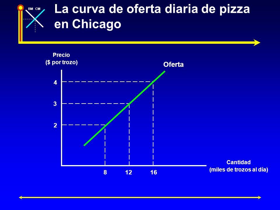 BMCM La curva de oferta diaria de pizza en Chicago Precio ($ por trozo) Cantidad (miles de trozos al día) 4 2 3 81216 Oferta