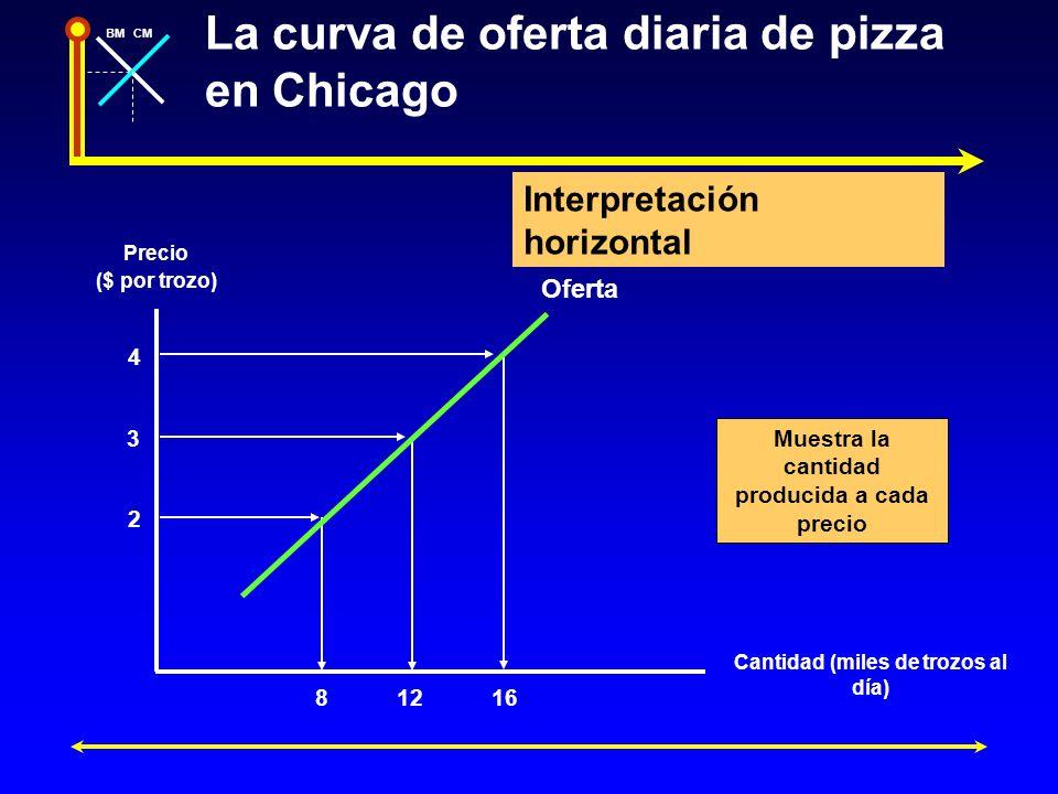 BMCM La curva de oferta diaria de pizza en Chicago Cantidad (miles de trozos al día) Precio ($ por trozo) 4 2 3 81216 Oferta Interpretación horizontal