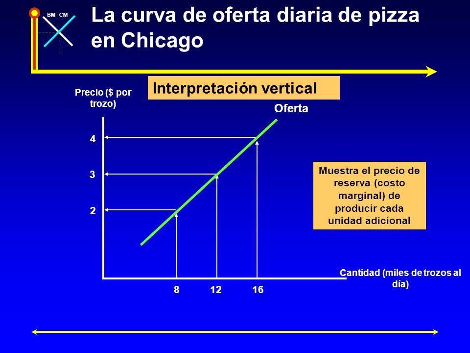 BMCM La curva de oferta diaria de pizza en Chicago Precio ($ por trozo) Cantidad (miles de trozos al día) 4 2 3 81216 Oferta Interpretación vertical M