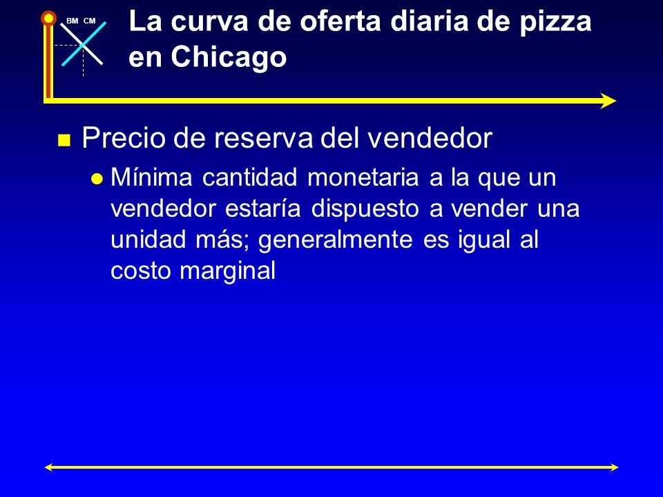 BMCM Precio de reserva del vendedor Mínima cantidad monetaria a la que un vendedor estaría dispuesto a vender una unidad más; generalmente es igual al