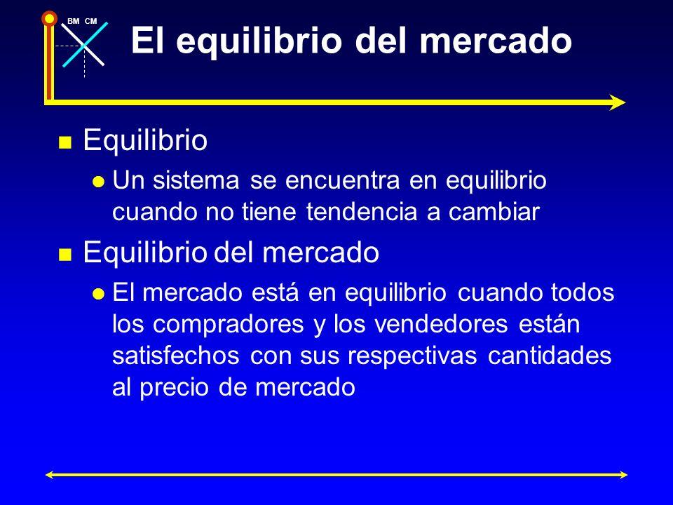 BMCM El equilibrio del mercado Equilibrio Un sistema se encuentra en equilibrio cuando no tiene tendencia a cambiar Equilibrio del mercado El mercado