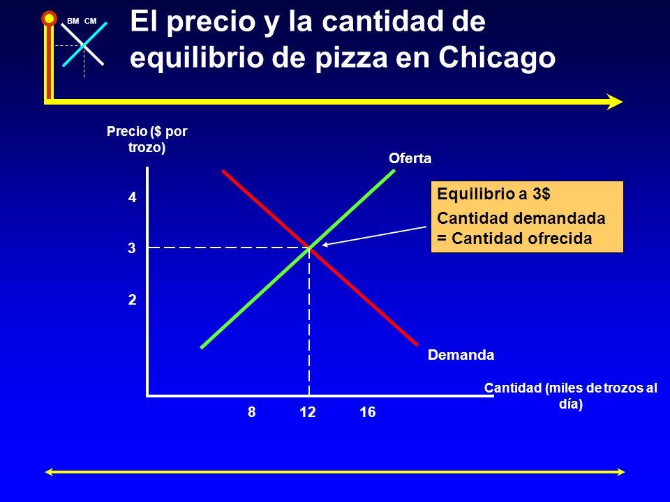BMCM El precio y la cantidad de equilibrio de pizza en Chicago Precio ($ por trozo) Cantidad (miles de trozos al día) 4 2 3 81216 Oferta Demanda Equil