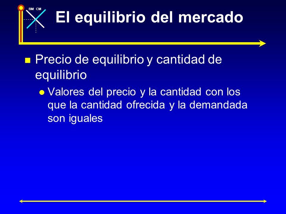 BMCM El equilibrio del mercado Precio de equilibrio y cantidad de equilibrio Valores del precio y la cantidad con los que la cantidad ofrecida y la de