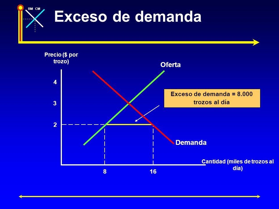 BMCM Exceso de demanda Precio ($ por trozo) Cantidad (miles de trozos al día) 4 2 3 816 Exceso de demanda = 8.000 trozos al día Oferta Demanda