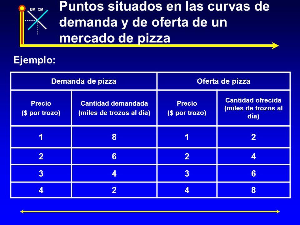 BMCM Puntos situados en las curvas de demanda y de oferta de un mercado de pizza Demanda de pizzaOferta de pizza Precio ($ por trozo) Cantidad demanda