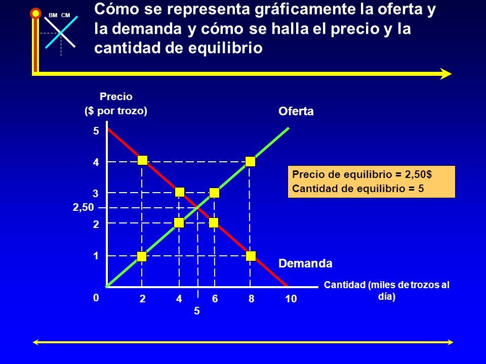 BMCM Cómo se representa gráficamente la oferta y la demanda y cómo se halla el precio y la cantidad de equilibrio Precio ($ por trozo) Cantidad (miles