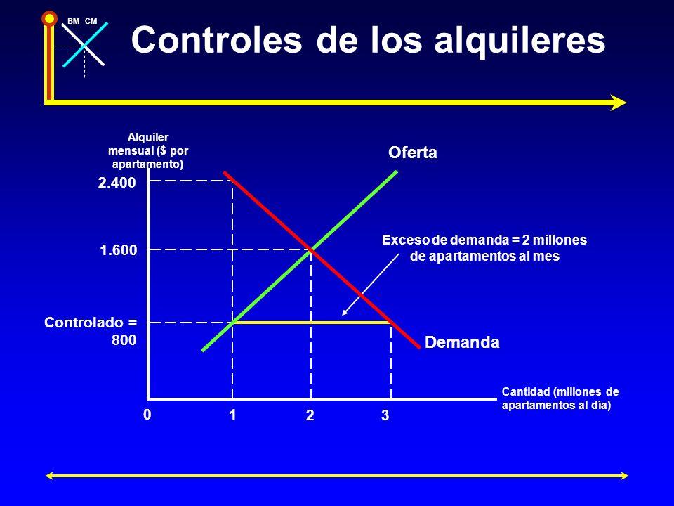 BMCM Controles de los alquileres Alquiler mensual ($ por apartamento) Cantidad (millones de apartamentos al día) 1.600 2 Oferta Demanda 2.400 Controla