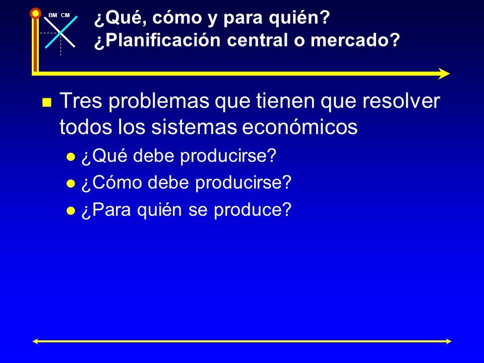 BMCM ¿Qué, cómo y para quién? ¿Planificación central o mercado? Tres problemas que tienen que resolver todos los sistemas económicos ¿Qué debe produci
