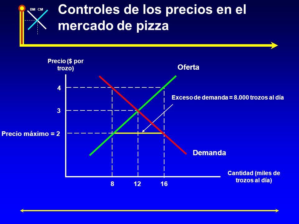 BMCM Controles de los precios en el mercado de pizza Precio ($ por trozo) Cantidad (miles de trozos al día) Oferta Demanda Exceso de demanda = 8.000 t