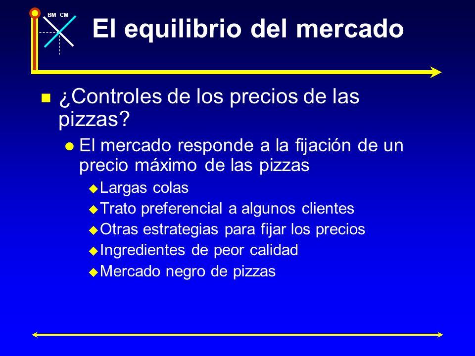 BMCM El equilibrio del mercado ¿Controles de los precios de las pizzas? El mercado responde a la fijación de un precio máximo de las pizzas Largas col