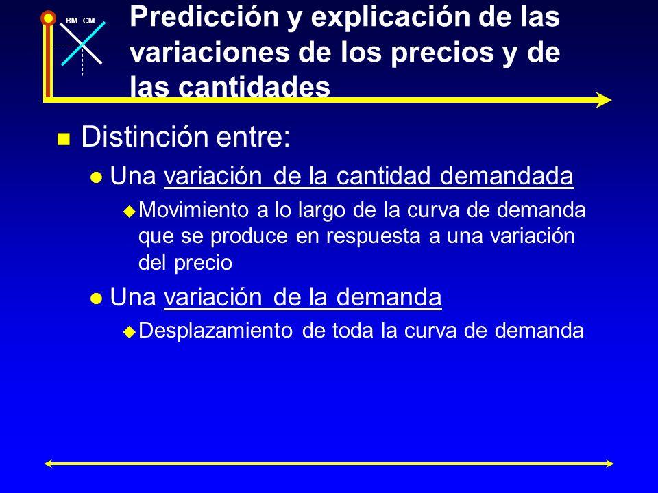 BMCM Predicción y explicación de las variaciones de los precios y de las cantidades Distinción entre: Una variación de la cantidad demandada Movimient