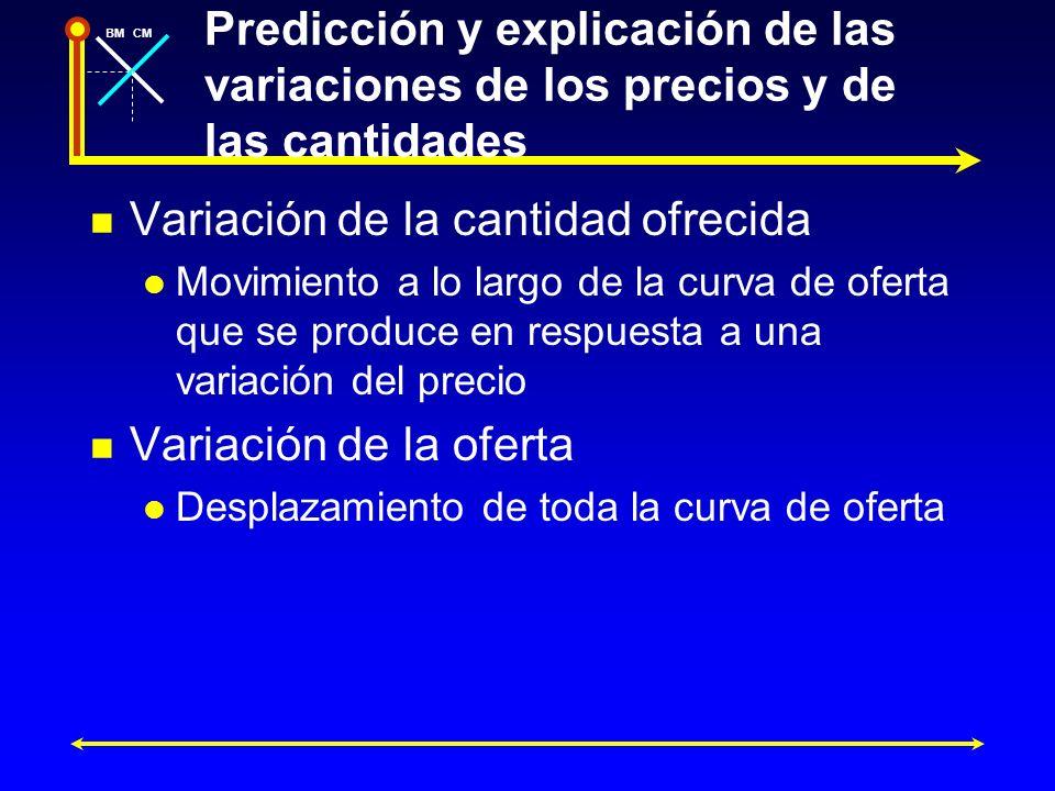 BMCM Predicción y explicación de las variaciones de los precios y de las cantidades Variación de la cantidad ofrecida Movimiento a lo largo de la curv