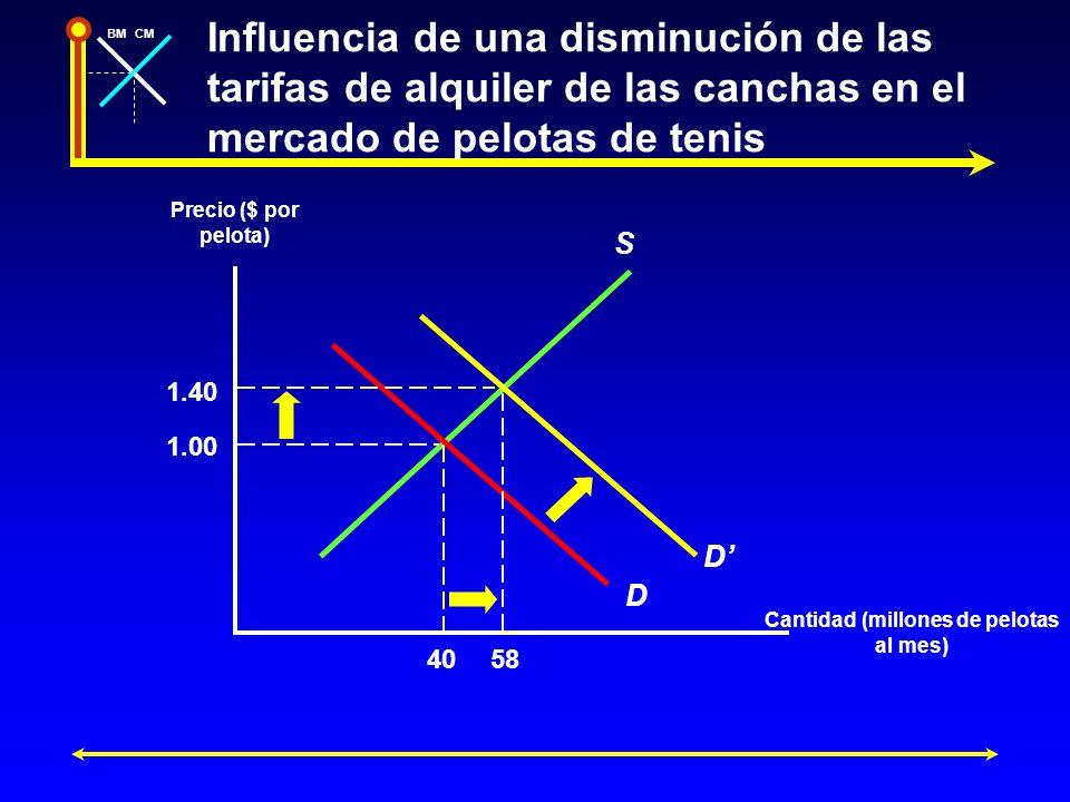 BMCM Influencia de una disminución de las tarifas de alquiler de las canchas en el mercado de pelotas de tenis Precio ($ por pelota) Cantidad (millone
