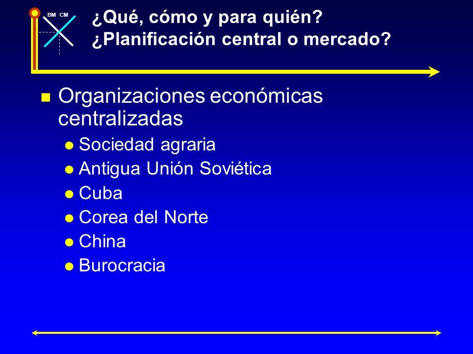 BMCM ¿Qué, cómo y para quién? ¿Planificación central o mercado? Organizaciones económicas centralizadas Sociedad agraria Antigua Unión Soviética Cuba