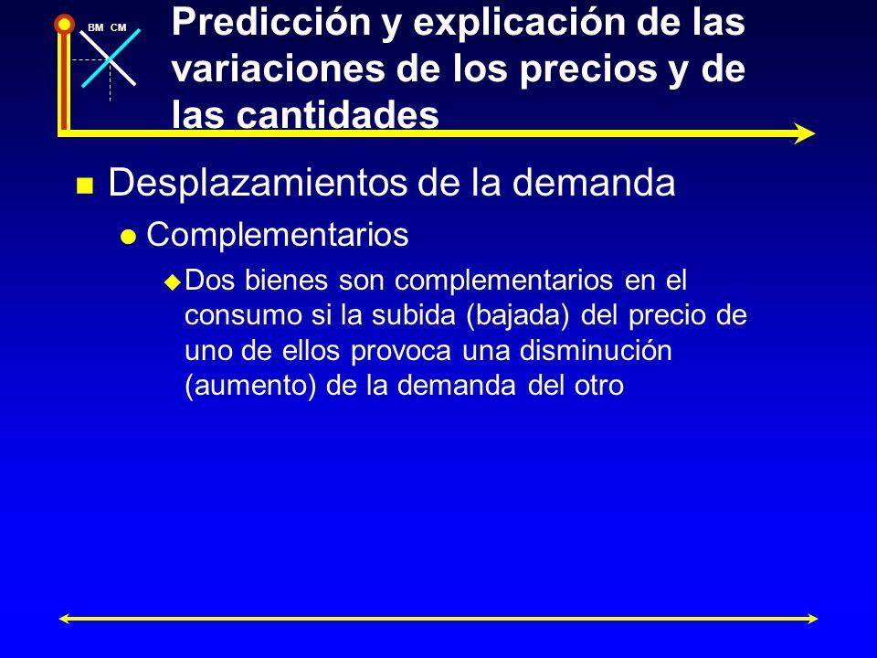 BMCM Predicción y explicación de las variaciones de los precios y de las cantidades Desplazamientos de la demanda Complementarios Dos bienes son compl