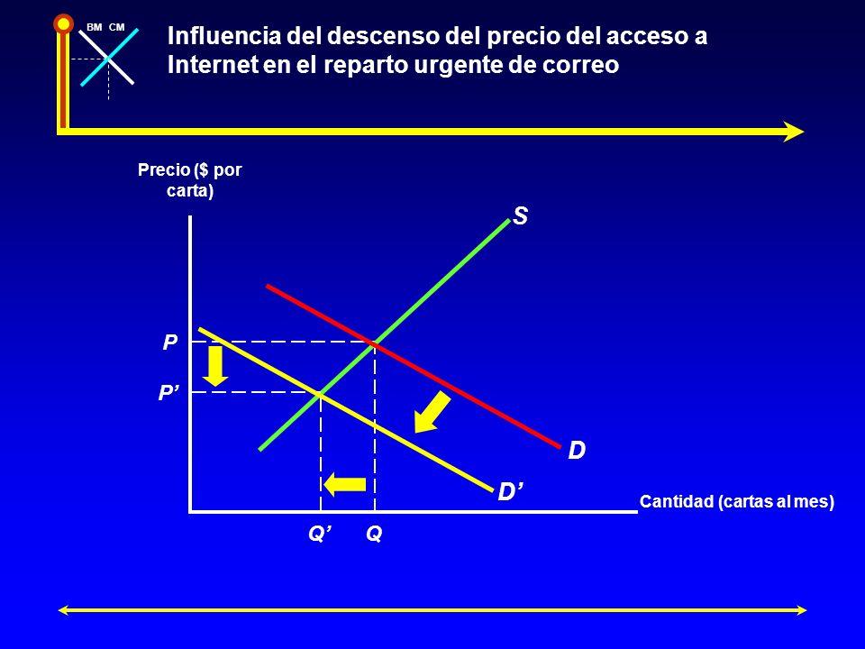 BMCM Influencia del descenso del precio del acceso a Internet en el reparto urgente de correo Precio ($ por carta) Cantidad (cartas al mes) P Q S D P