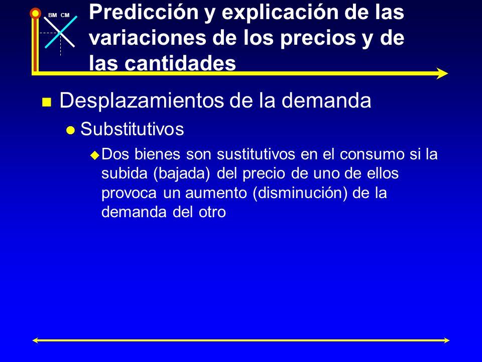 BMCM Predicción y explicación de las variaciones de los precios y de las cantidades Desplazamientos de la demanda Substitutivos Dos bienes son sustitu