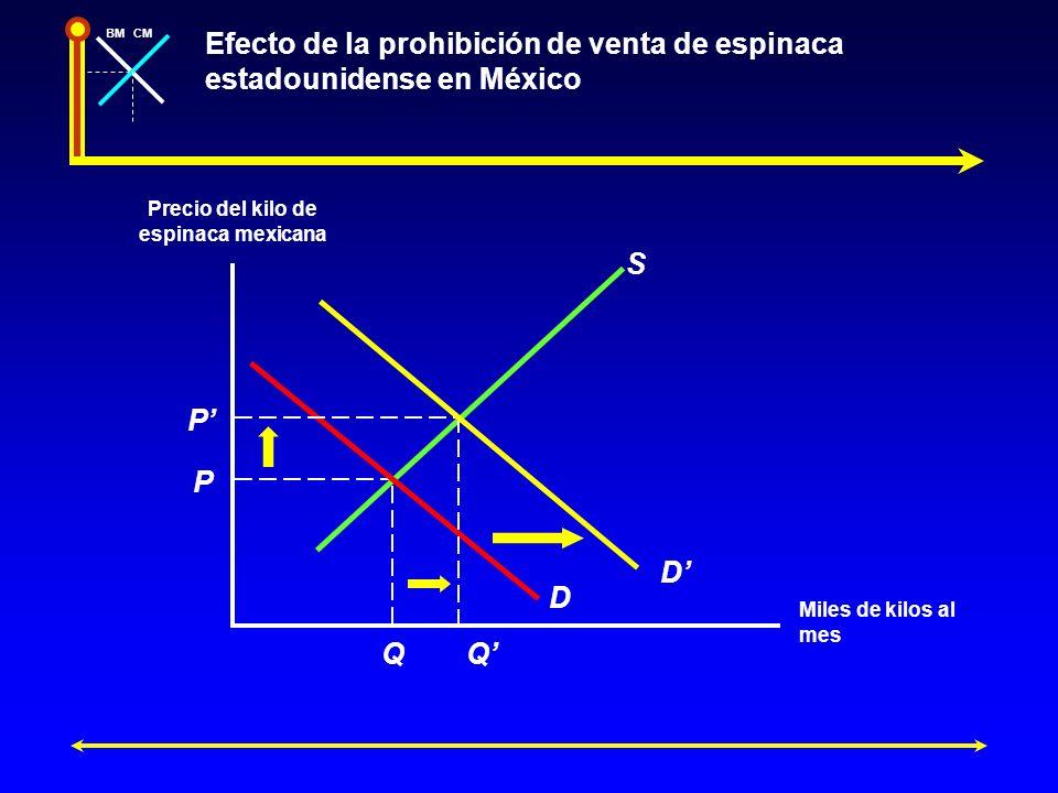 BMCM Efecto de la prohibición de venta de espinaca estadounidense en México Precio del kilo de espinaca mexicana Miles de kilos al mes D P Q S P Q D