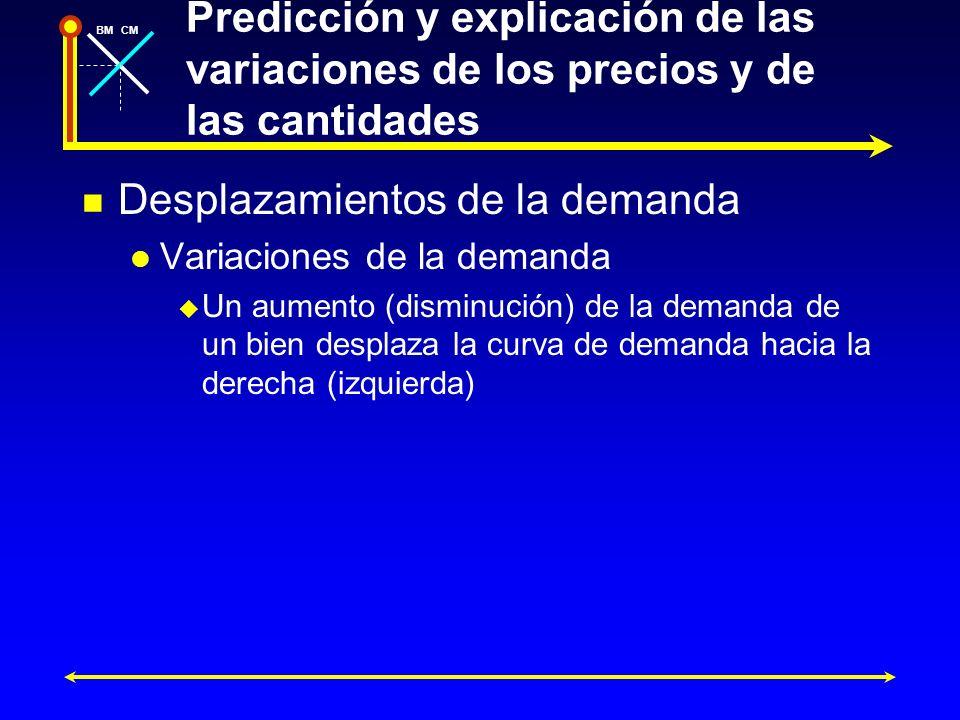 BMCM Predicción y explicación de las variaciones de los precios y de las cantidades Desplazamientos de la demanda Variaciones de la demanda Un aumento