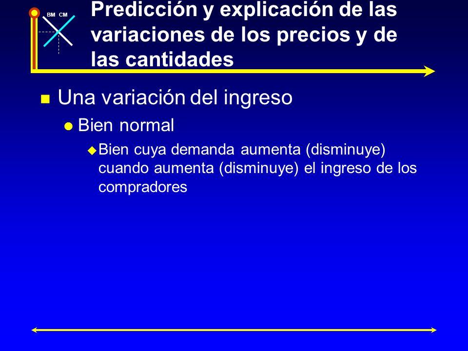 BMCM Predicción y explicación de las variaciones de los precios y de las cantidades Una variación del ingreso Bien normal Bien cuya demanda aumenta (d