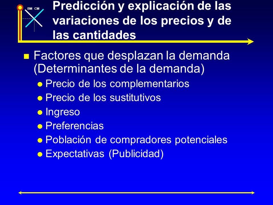 BMCM Predicción y explicación de las variaciones de los precios y de las cantidades Factores que desplazan la demanda (Determinantes de la demanda) Pr