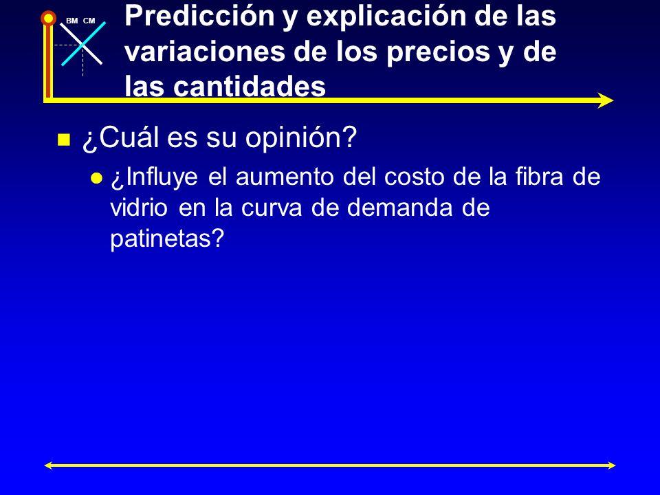 BMCM Predicción y explicación de las variaciones de los precios y de las cantidades ¿Cuál es su opinión? ¿Influye el aumento del costo de la fibra de