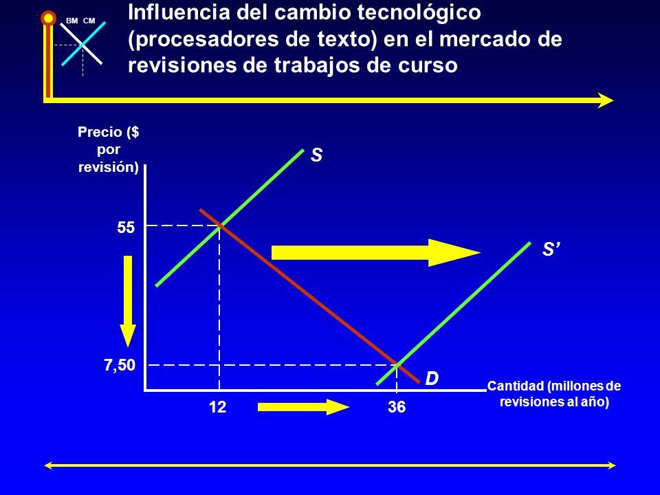 BMCM Influencia del cambio tecnológico (procesadores de texto) en el mercado de revisiones de trabajos de curso Precio ($ por revisión) Cantidad (mill